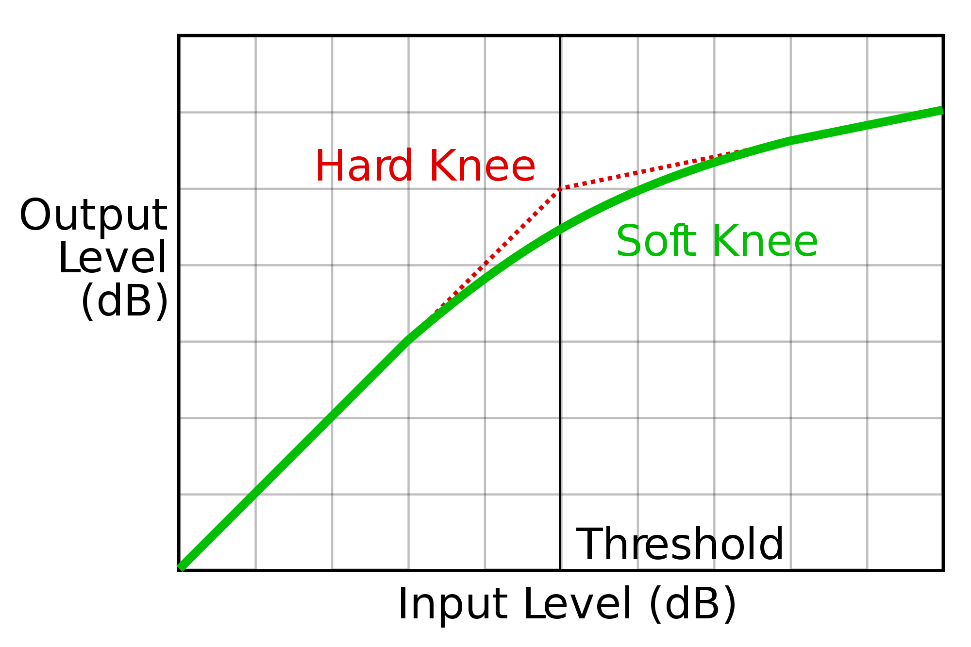 Hard knee vs. soft knee