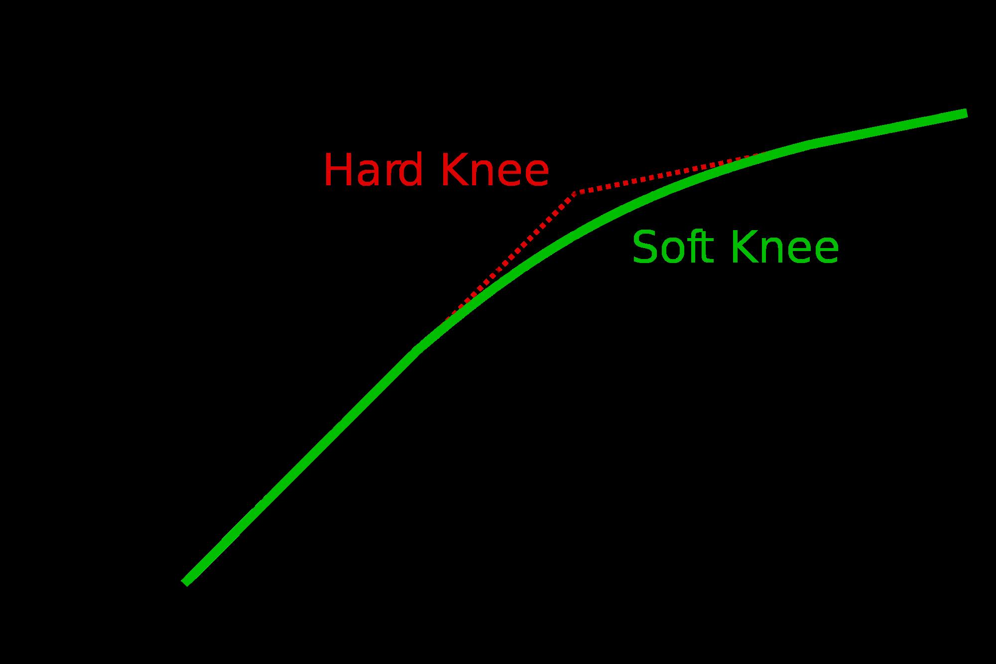 Hard knee vs. soft knee