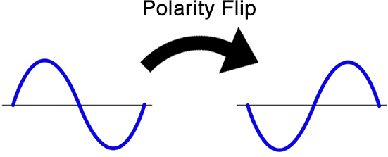 Flipping the polarity won't always eliminate phase cancellation