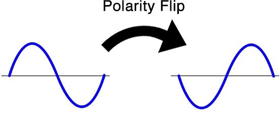 Flipping the polarity won't always eliminate phase cancellation